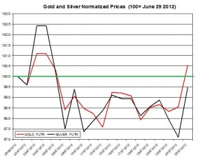 Gold price forecast & silver prices 2012  July 26
