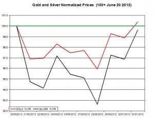 Gold price forecast & silver prices 2012  July 4