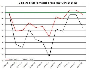 Gold price forecast & silver prices 2012  July 6