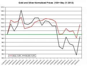 Gold prices forecast & silver price outlook June July 2012