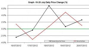 Natural Gas chart - percent change 16-20 July  2012