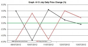 Natural Gas chart - percent change 9-13 July  2012