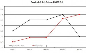 Natural Gas price  chart -  2-6 July 2012