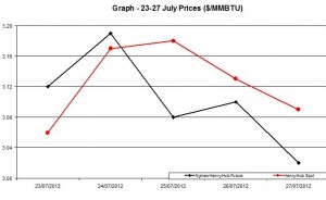 Natural Gas price  chart -  23-27 July 2012