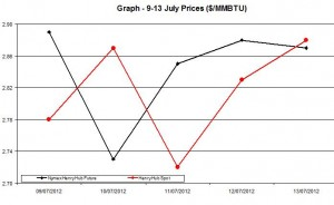Natural Gas price  chart -  9-13 July 2012