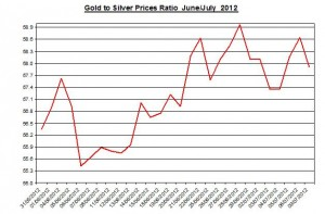 Ratio Gold price forecast & silver prices 2012 July 10