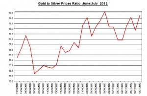 Ratio Gold price forecast & silver prices 2012 July 11