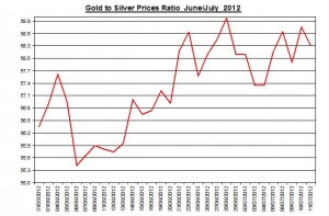 Ratio Gold price forecast & silver prices 2012 July 12