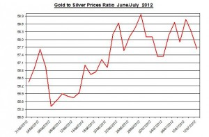 Ratio Gold price forecast & silver prices 2012 July 13
