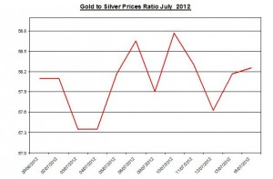 Ratio Gold price forecast & silver prices 2012 July 17