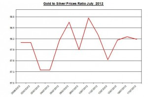 Ratio Gold price forecast & silver prices 2012 July 18