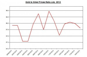 Ratio Gold price forecast & silver prices 2012 July 19