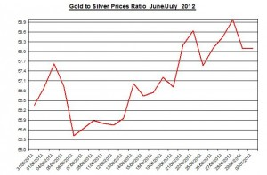 Ratio Gold price forecast & silver prices 2012 July 2