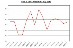 Ratio Gold price forecast & silver prices 2012 July 20