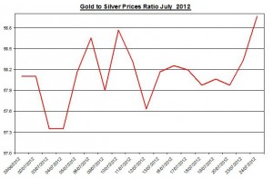 Ratio Gold price forecast & silver prices 2012 July 25