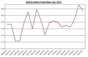 Ratio Gold price forecast & silver prices 2012 July 26