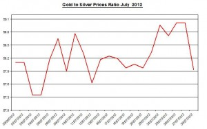 Ratio Gold price forecast & silver prices 2012 July 31