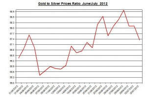 Ratio Gold price forecast & silver prices 2012 July 4
