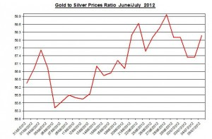 Ratio Gold price forecast & silver prices 2012 July 6