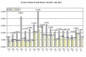 Standard deviation Gold price forecast & silver prices outlook 2012  July 10