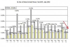 Standard deviation Gold price forecast & silver prices outlook 2012  July 25