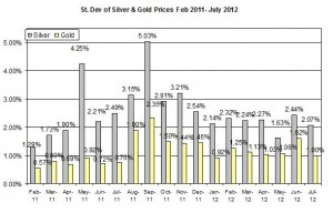 Standard deviation Gold price forecast & silver prices outlook 2012  July 6