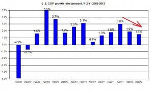 U.S. GDP 2012 Q1 update 2009-2012 US GDP second Q2011 (percent) July  2012