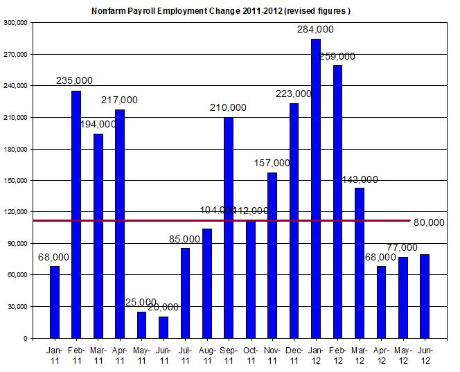U.S.-Nonfarm-payroll-employment-up-to-June-2012-July-8-.jpg