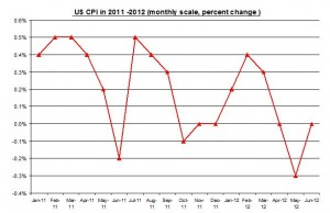 U.S. inflation June 2012 Rate (percent) July 16 2012