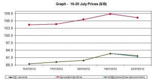 oil WTI BRENT chart - 16-20 July 2012