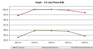 oil WTI BRENT chart - 2-6 July 2012