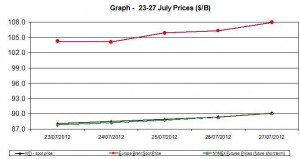 oil WTI BRENT chart - 23-27 July 2012