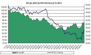 oil and BP 2012 jULY