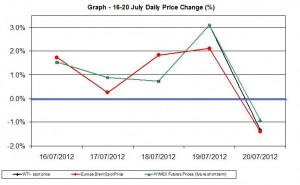 oil chart WTI Brent - percent change  16-20 July 2012