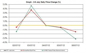 oil chart WTI Brent - percent change  2-6 July 2012