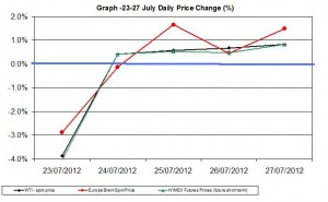 oil chart WTI Brent - percent change  23-27 July 2012