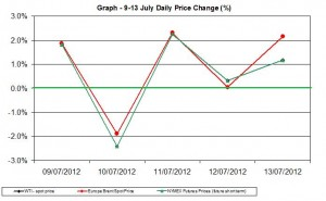 oil chart WTI Brent - percent change  9-13 July 2012