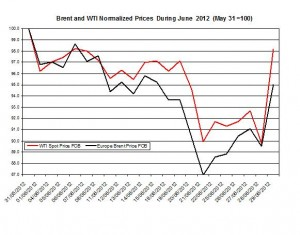 oil forecast Brent and WTI spot rates  2012 2-6 July