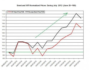 oil forecast Brent and WTI spot rates  2012 23-27 July