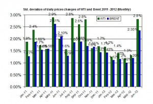 standard deviation oil price 2-6 July 2012