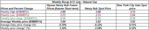 table natural gas - 9-13 July 2012