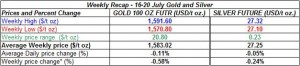 table weekly gold and silver - 16-20 July  2012