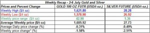 table weekly gold and silver - 2-6 July  2012