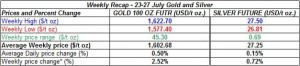 table weekly gold and silver -23-27 July  2012