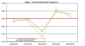 weekly precious metals chart  16-20 July 2012 percent change