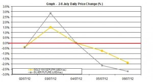 weekly precious metals chart  2-6 July 2012 percent change
