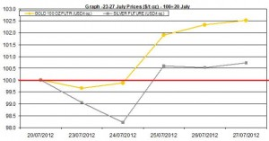 weekly precious metals chart  23-27 July 2012