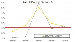 weekly precious metals chart  23-27 July 2012 percent change
