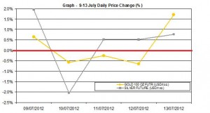 weekly precious metals chart  9-13 July 2012 percent change