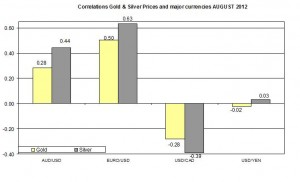 Correlation Gold Price and EURO USD October 2011 2012 August